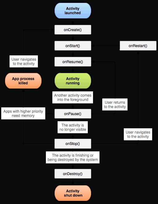 Life Cycle de uma Activity